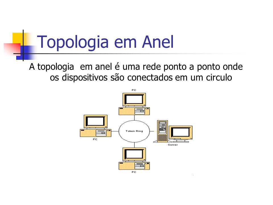 Topologia em Anel A topologia em anel é uma rede ponto a ponto onde os dispositivos são conectados em um circulo