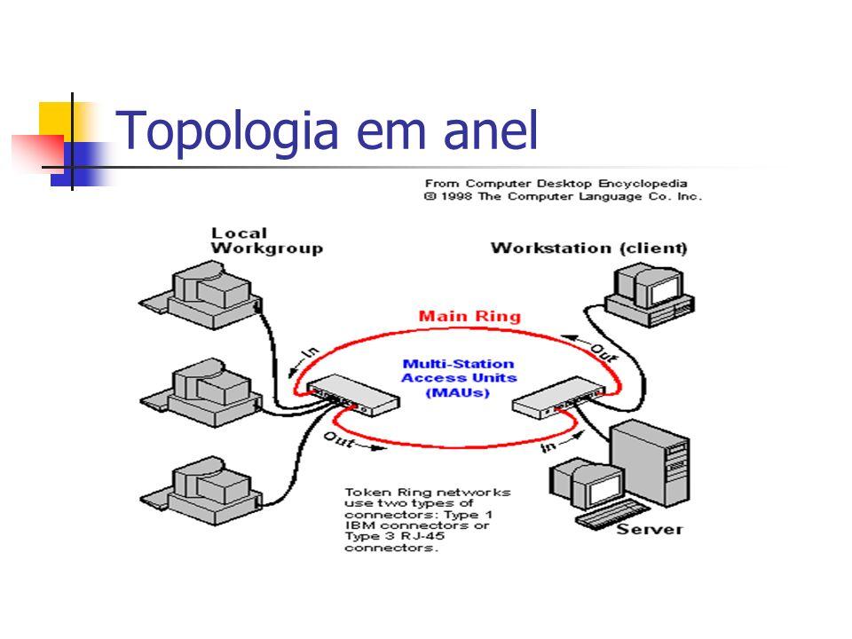 VantagensDesvantagens Se um cabo de conexão de um dispositivo falha a rede continua integra.