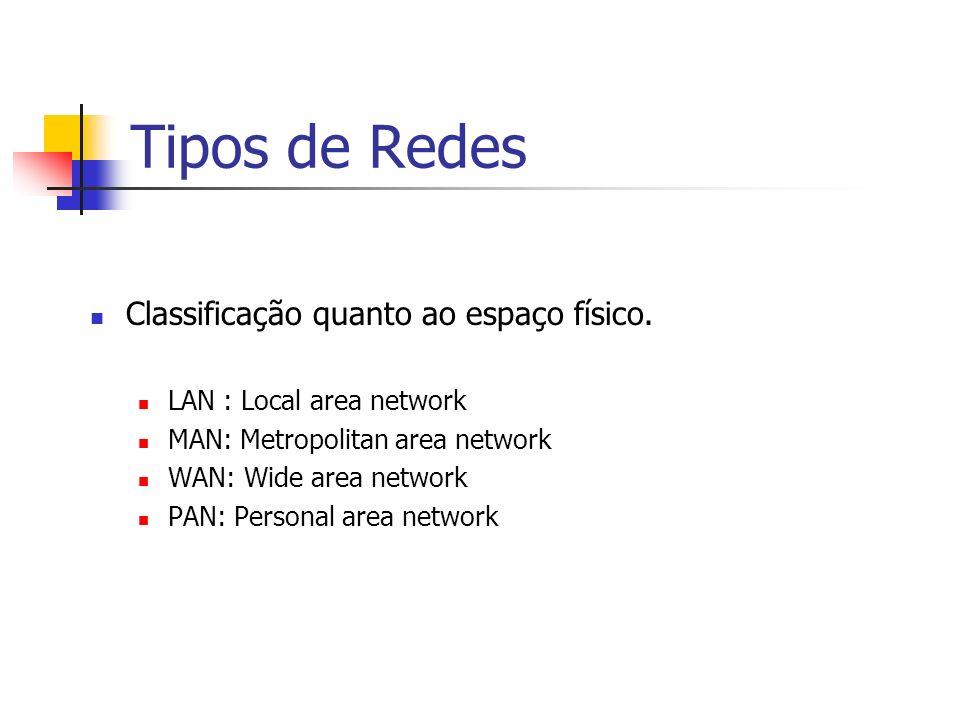 Tipos de Redes Classificação quanto ao espaço físico. LAN : Local area network MAN: Metropolitan area network WAN: Wide area network PAN: Personal are