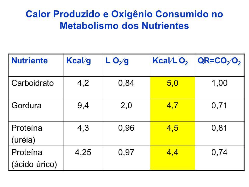 Calor Produzido e Oxigênio Consumido no Metabolismo dos Nutrientes Nutriente Kcal gL O 2 gKcal L O 2 QR=CO 2 O 2 Carboidrato4,20,845,01,00 Gordura9,42