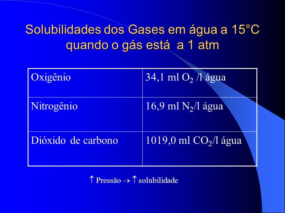 Solubilidades dos Gases em água a 15°C quando o gás está a 1 atm Oxigênio34,1 ml O 2 /l água Nitrogênio16,9 ml N 2 /l água Dióxido de carbono1019,0 ml