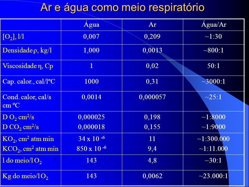 Ar e água como meio respiratório ÁguaArÁgua/Ar [O 2 ], l/l0,0070,209~1:30 Densidade ρ, kg/l1,0000,0013~800:1 Viscosidade η, Cp10,0250:1 Cap. calor., c