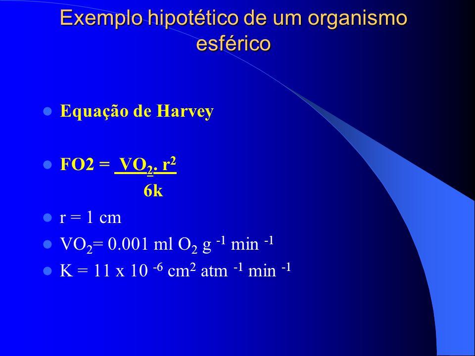 Exemplo hipotético de um organismo esférico Equação de Harvey FO2 = VO 2. r 2 6k r = 1 cm VO 2 = 0.001 ml O 2 g -1 min -1 K = 11 x 10 -6 cm 2 atm -1 m