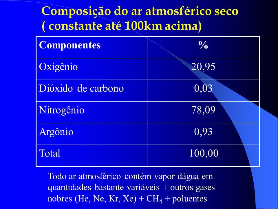 Composição do ar atmosférico seco ( constante até 100km acima) Componentes% Oxigênio20,95 Dióxido de carbono0,03 Nitrogênio78,09 Argônio0,93 Total100,