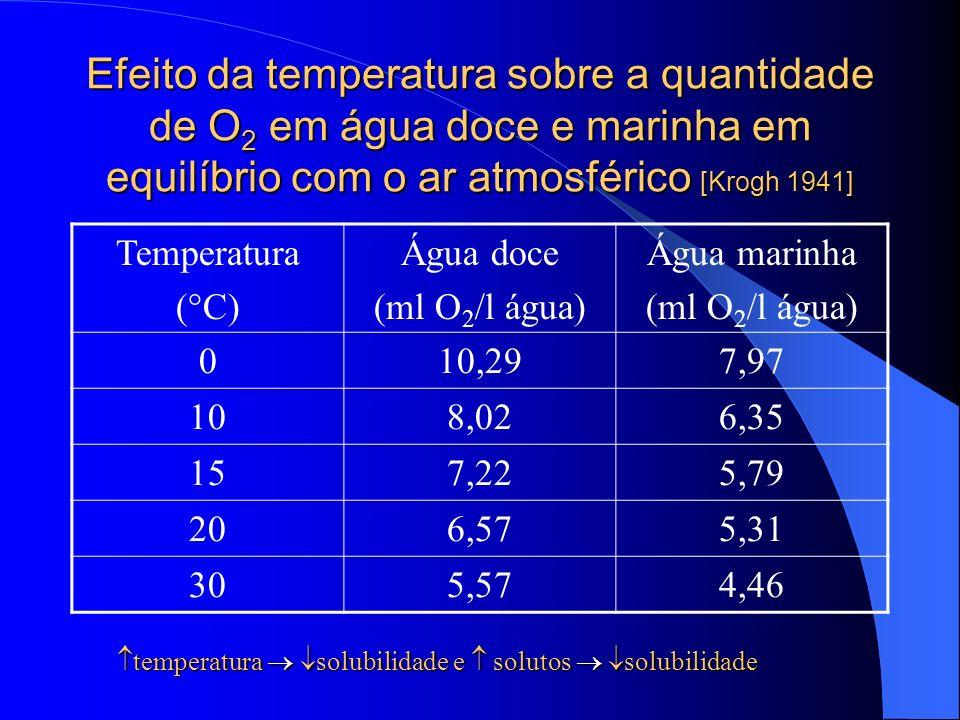Efeito da temperatura sobre a quantidade de O 2 em água doce e marinha em equilíbrio com o ar atmosférico [Krogh 1941] Temperatura (°C) Água doce (ml