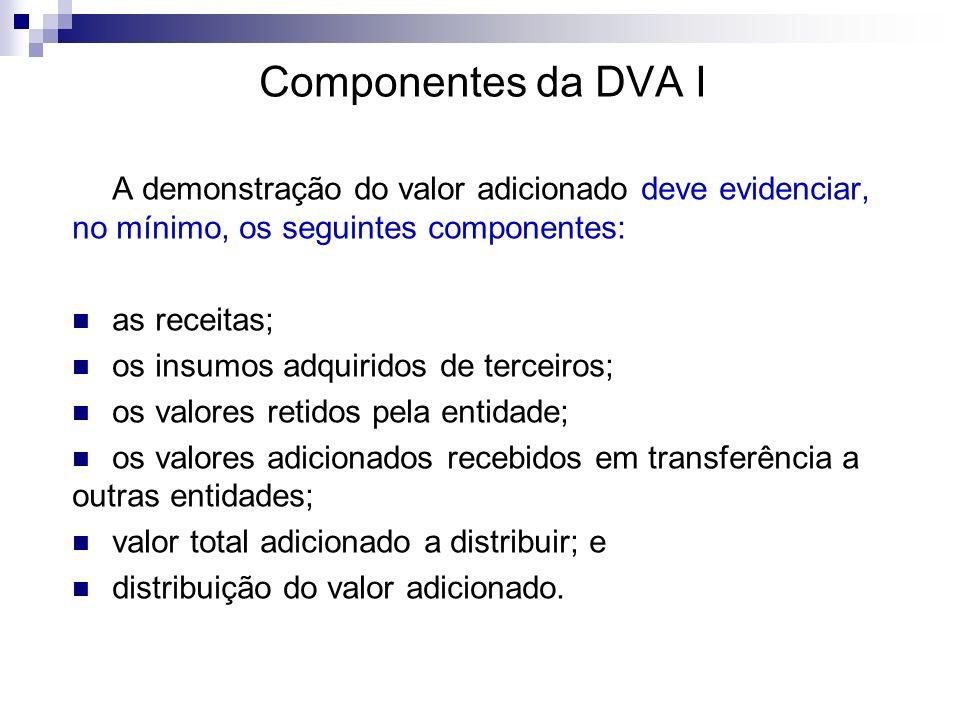 Componentes da DVA I A demonstração do valor adicionado deve evidenciar, no mínimo, os seguintes componentes: as receitas; os insumos adquiridos de te