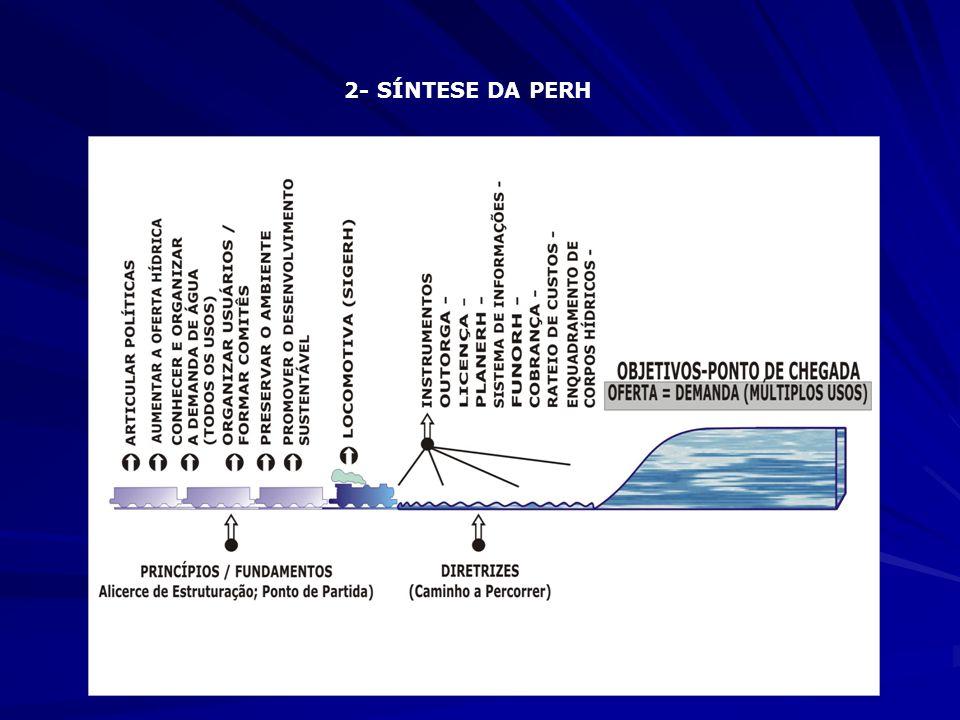 3- SIGERH SIGERH - Sistema Integrado de Gestão dos Recursos Hídricos FUNÇÕES HÍDRICAS SISTEMA DE GESTÃO - Planejamento - Administração - Regulamentação SISTEMAS AFINS - Oferta - Utilização - Preservação SISTEMAS CORRELATOS - Planejamento e coordenação geral - Incentivos econômicos e fiscais - Ciência e tecnologia - Defesa civil - Meio ambiente