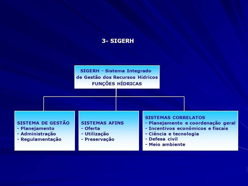 3- SIGERH SIGERH - Sistema Integrado de Gestão dos Recursos Hídricos FUNÇÕES HÍDRICAS SISTEMA DE GESTÃO - Planejamento - Administração - Regulamentaçã