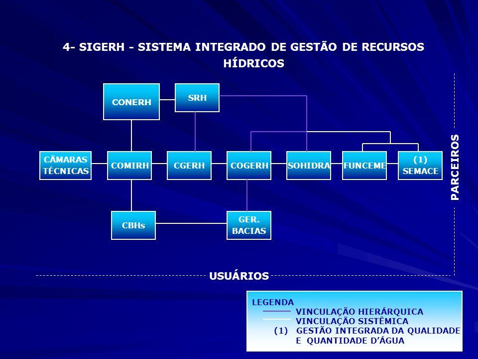 CONERH SRH CÂMARAS TÉCNICAS COMIRHCGERHSOHIDRA (1) SEMACE COGERH CBHs GER. BACIAS FUNCEME USUÁRIOS PARCEIROS LEGENDA VINCULAÇÃO HIERÁRQUICA VINCULAÇÃO