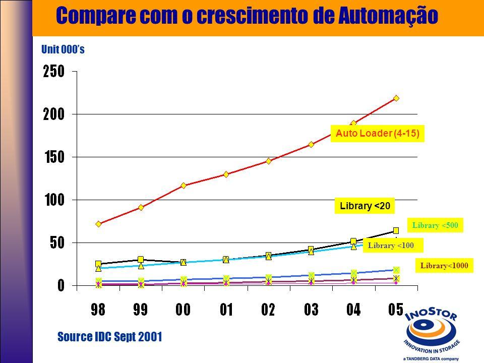 O mercado está pedindo automação, veja a queda de vendas de Tape Drives Individuais Source IDC Jan 2002 23% decline