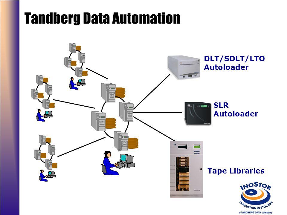 Produtos de automação comercializados por tamanho Source: IDC