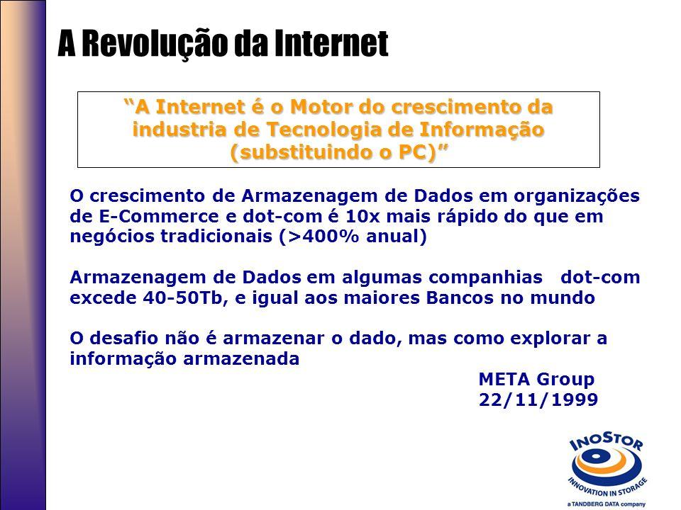 A Revolução da Internet O crescimento de Armazenagem de Dados em organizações de E-Commerce e dot-com é 10x mais rápido do que em negócios tradicionais (>400% anual) Armazenagem de Dados em algumas companhias dot-com excede 40-50Tb, e igual aos maiores Bancos no mundo O desafio não é armazenar o dado, mas como explorar a informação armazenada META Group 22/11/1999 A Internet é o Motor do crescimento da industria de Tecnologia de Informação (substituindo o PC)
