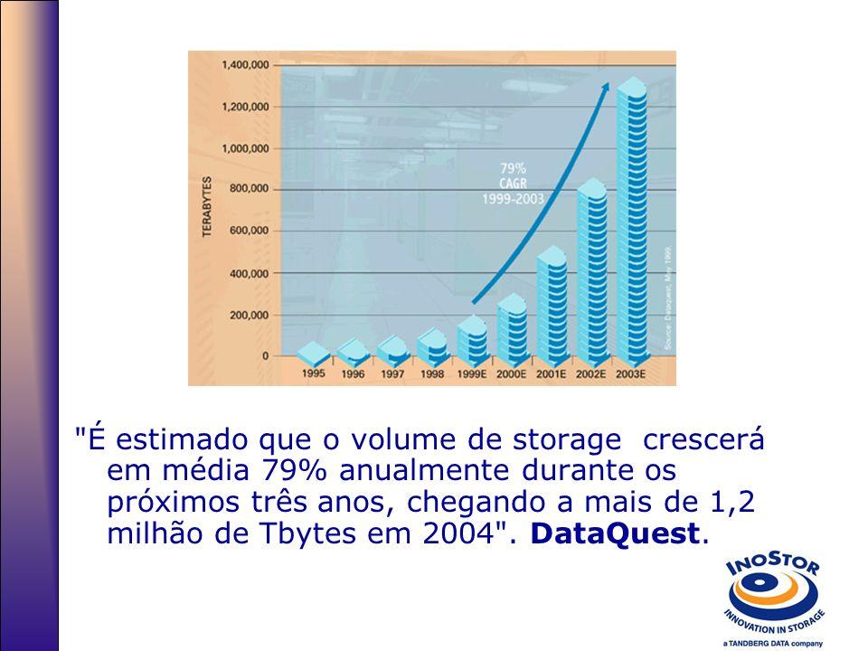 É estimado que o volume de storage crescerá em média 79% anualmente durante os próximos três anos, chegando a mais de 1,2 milhão de Tbytes em 2004 .