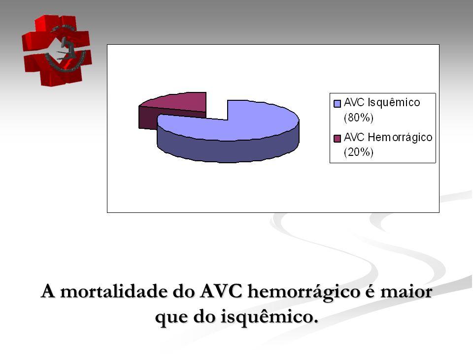 A mortalidade do AVC hemorrágico é maior que do isquêmico.