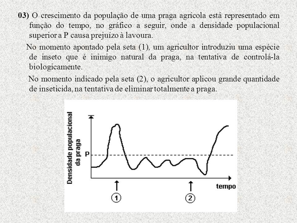 03) O crescimento da população de uma praga agrícola está representado em função do tempo, no gráfico a seguir, onde a densidade populacional superior