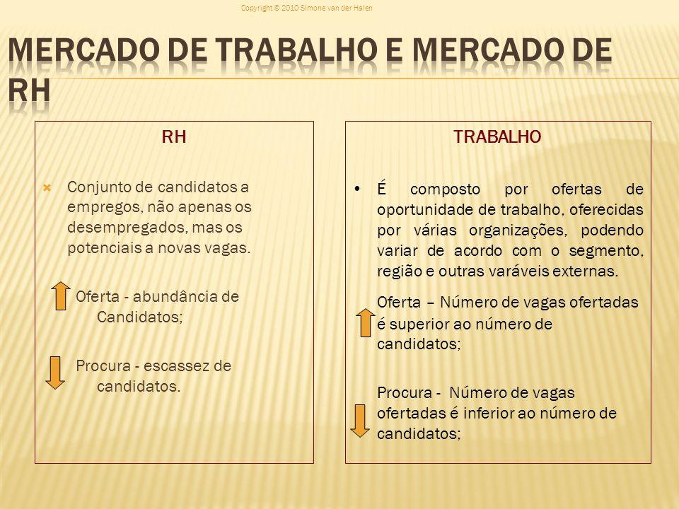 RH Conjunto de candidatos a empregos, não apenas os desempregados, mas os potenciais a novas vagas. Oferta - abundância de Candidatos; Procura - escas