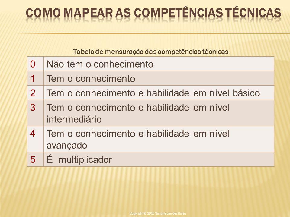 Tabela de mensuração das competências técnicas 0Não tem o conhecimento 1Tem o conhecimento 2Tem o conhecimento e habilidade em nível básico 3Tem o con