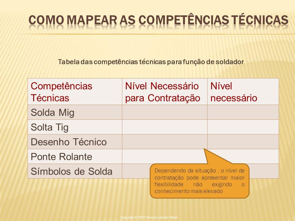 Tabela das competências técnicas para função de soldador Competências Técnicas Nível Necessário para Contratação Nível necessário Solda Mig Solta Tig