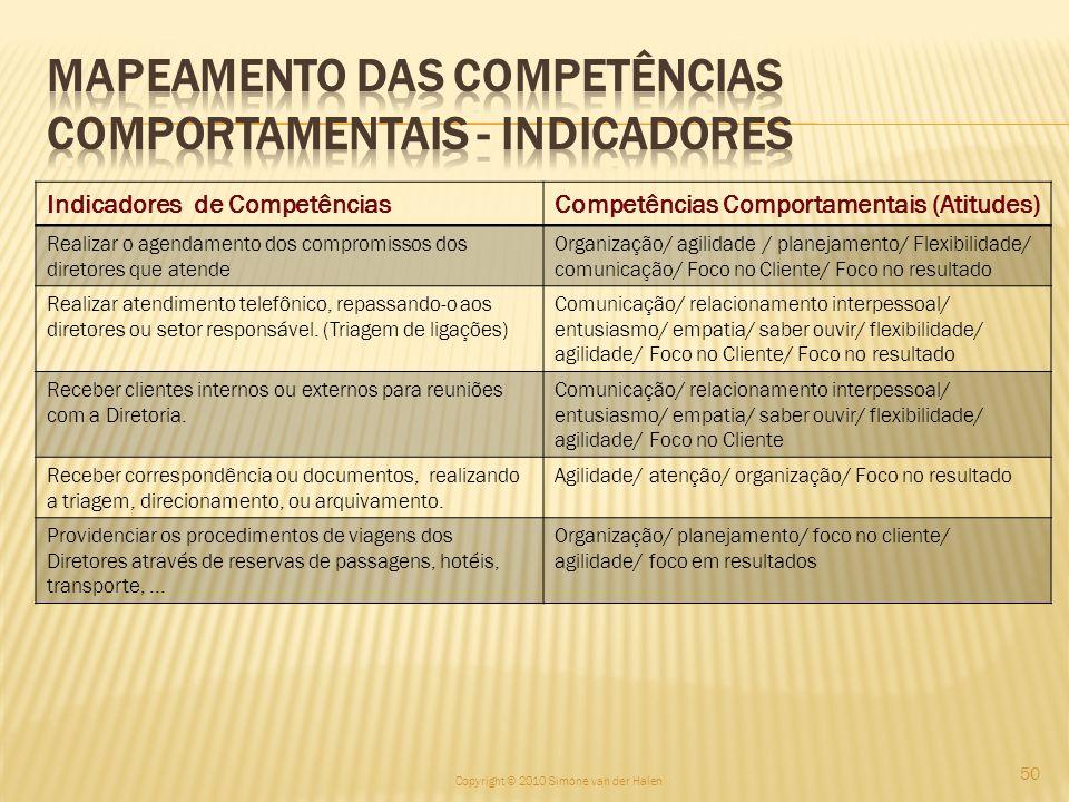 Indicadores de CompetênciasCompetências Comportamentais (Atitudes) Realizar o agendamento dos compromissos dos diretores que atende Organização/ agili