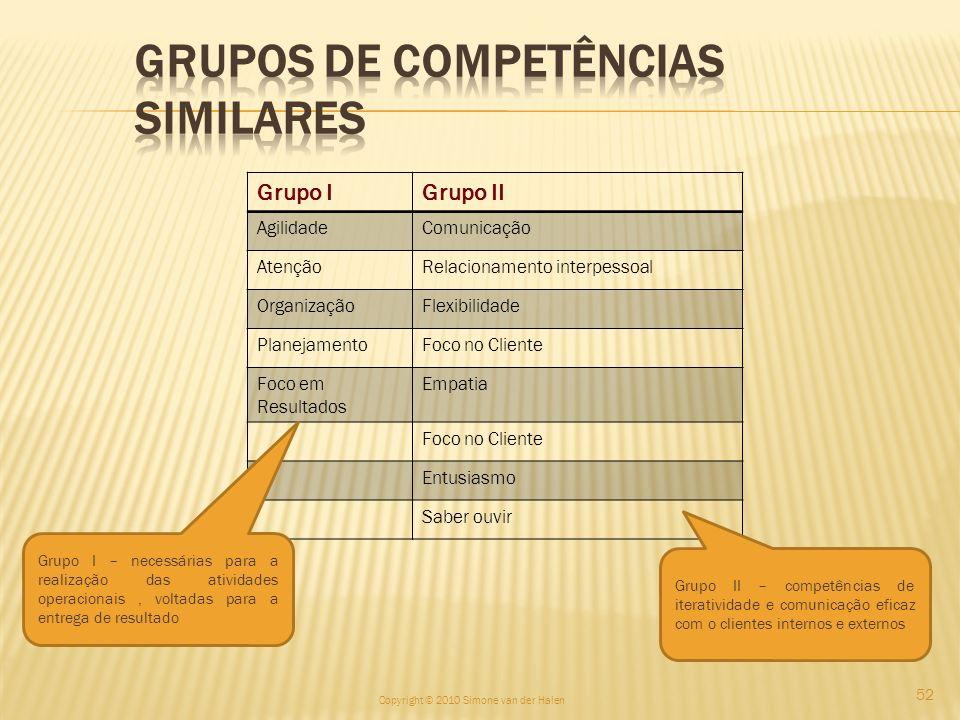 Grupo IGrupo II AgilidadeComunicação AtençãoRelacionamento interpessoal OrganizaçãoFlexibilidade PlanejamentoFoco no Cliente Foco em Resultados Empati