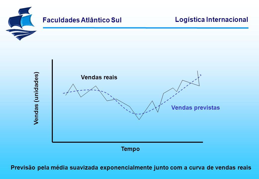 Faculdades Atlântico Sul Logística Internacional Vendas reais Previsão pela média suavizada exponencialmente junto com a curva de vendas reais Vendas