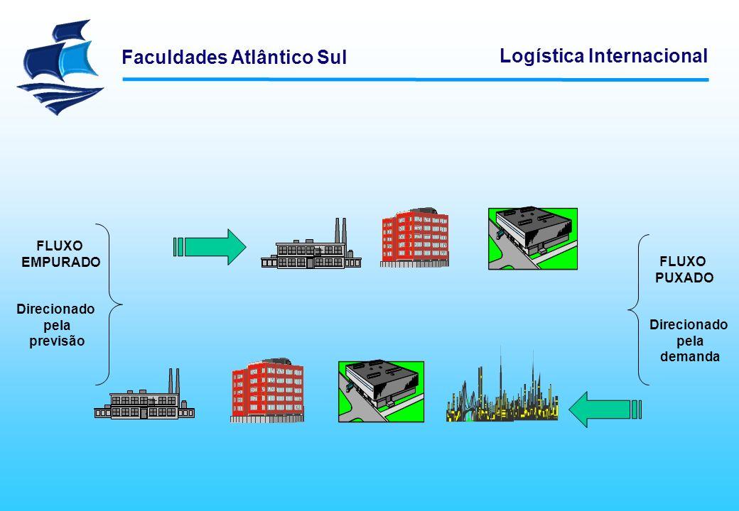 Faculdades Atlântico Sul Logística Internacional FLUXO EMPURADO FLUXO PUXADO Direcionado pela previsão Direcionado pela demanda