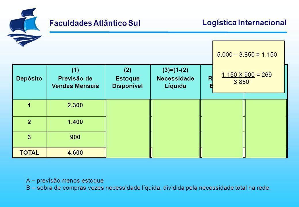 Faculdades Atlântico Sul Logística Internacional Depósito (1) Previsão de Vendas Mensais (2) Estoque Disponível (3)=(1-(2) Necessidade Líquida (4) Rat