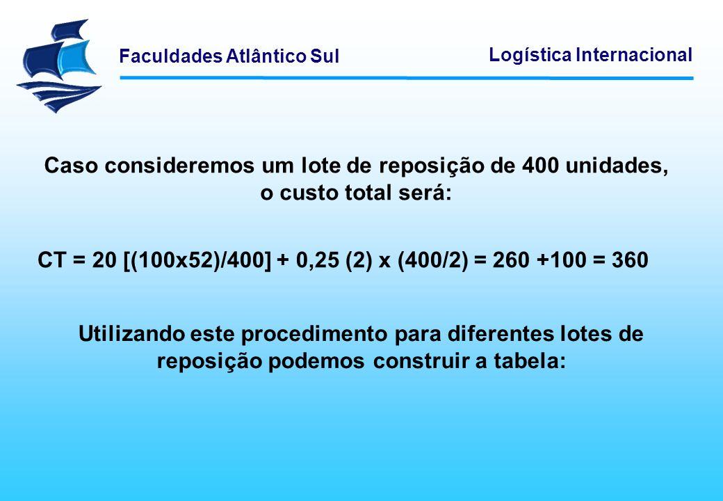 Faculdades Atlântico Sul Logística Internacional Caso consideremos um lote de reposição de 400 unidades, o custo total será: CT = 20 [(100x52)/400] +