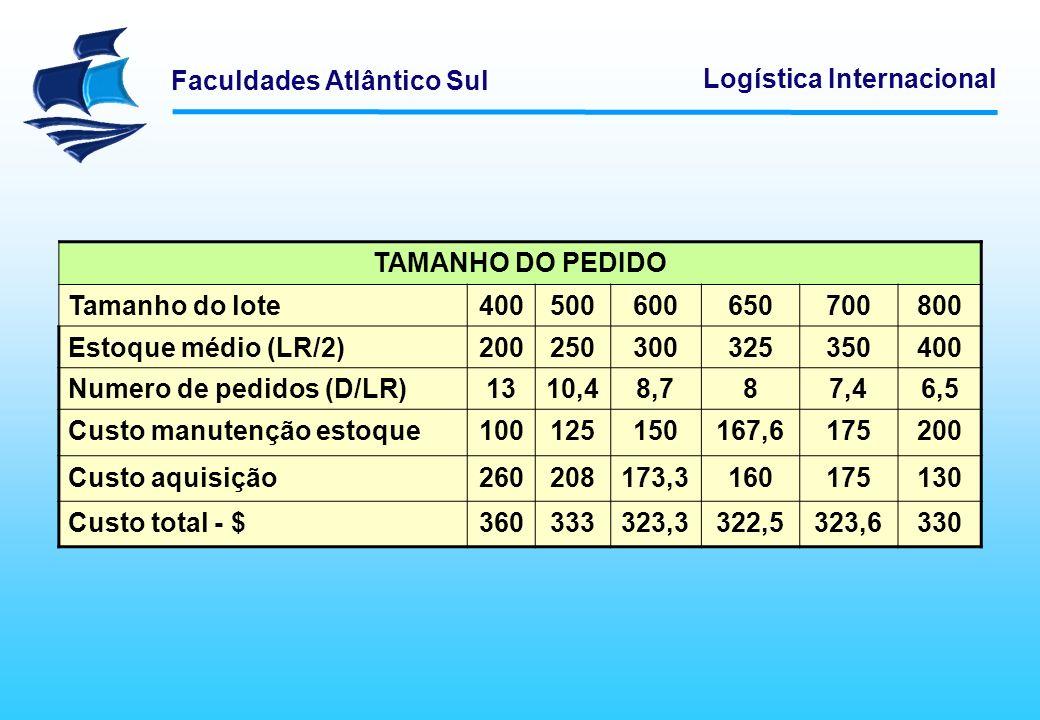 Faculdades Atlântico Sul Logística Internacional TAMANHO DO PEDIDO Tamanho do lote400500600650700800 Estoque médio (LR/2)200250300325350400 Numero de