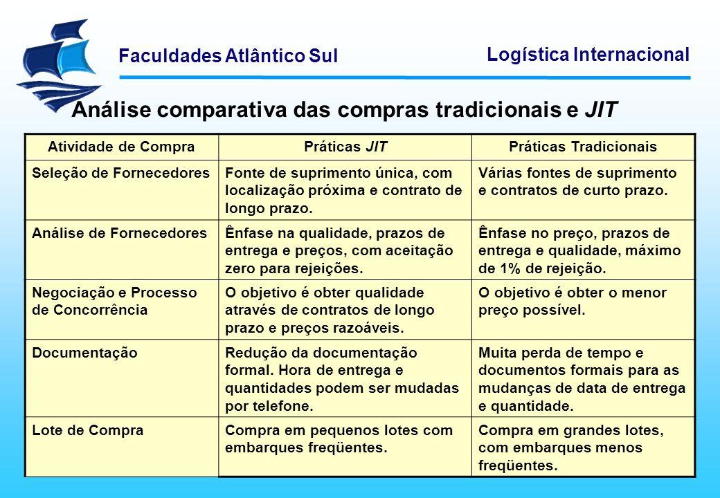 Faculdades Atlântico Sul Logística Internacional Análise comparativa das compras tradicionais e JIT Atividade de CompraPráticas JITPráticas Tradiciona