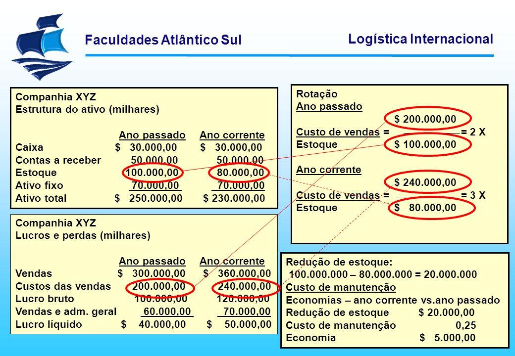 Faculdades Atlântico Sul Logística Internacional Redução de estoque: 100.000.000 – 80.000.000 = 20.000.000 Custo de manutenção Economias – ano corrent