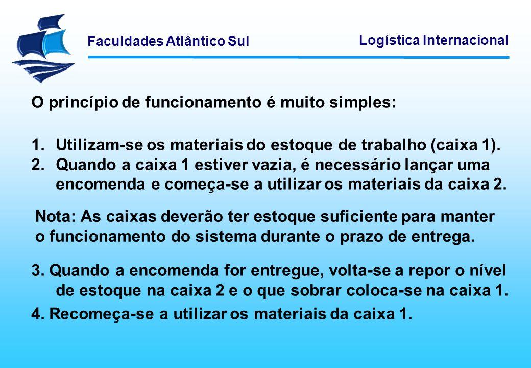 Faculdades Atlântico Sul Logística Internacional O princípio de funcionamento é muito simples: 1.Utilizam-se os materiais do estoque de trabalho (caix