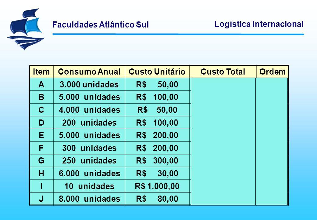 Faculdades Atlântico Sul Logística Internacional ItemConsumo AnualCusto UnitárioCusto TotalOrdem A3.000 unidadesR$ 50,00R$ 150.000,006º6º B5.000 unida