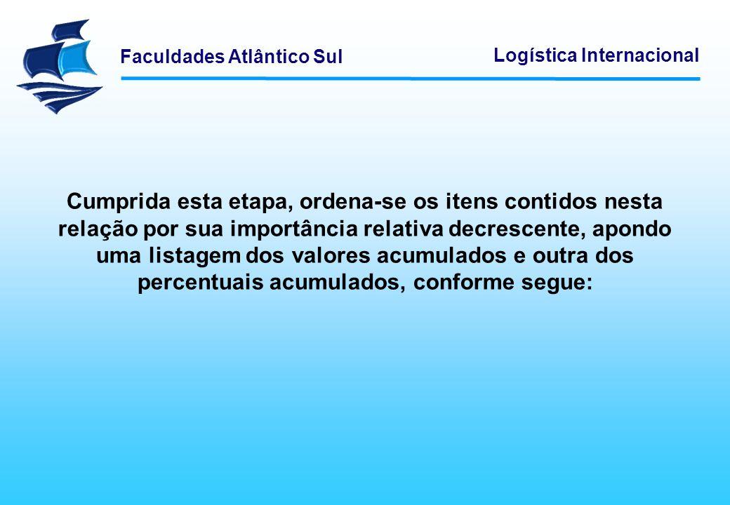 Faculdades Atlântico Sul Logística Internacional Cumprida esta etapa, ordena-se os itens contidos nesta relação por sua importância relativa decrescen