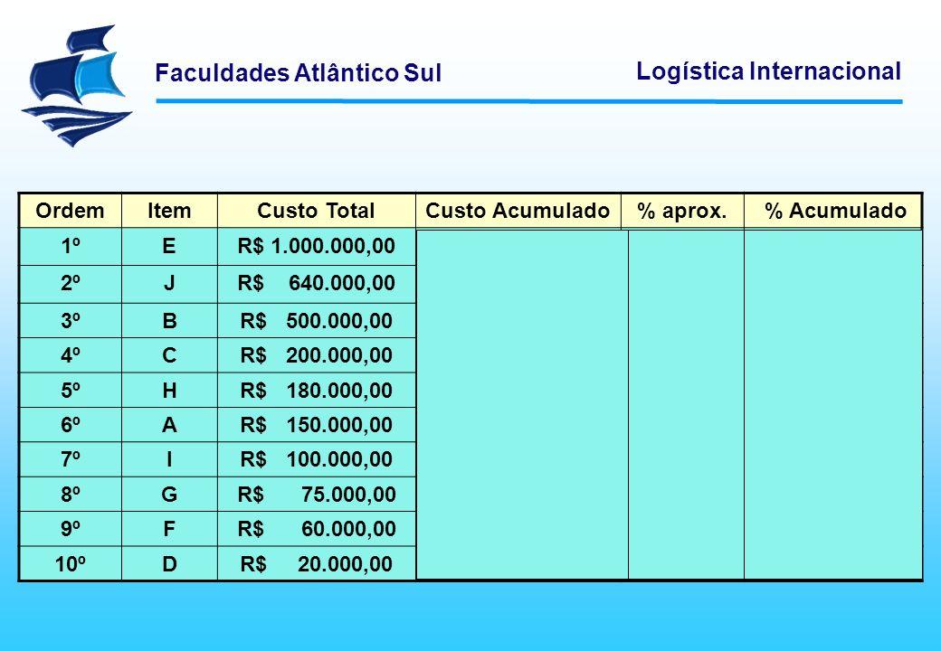 Faculdades Atlântico Sul Logística Internacional OrdemItemCusto TotalCusto Acumulado% aprox. % Acumulado 1º1ºER$ 1.000.000,00 34,2% 2ºJR$ 640.000,00R$