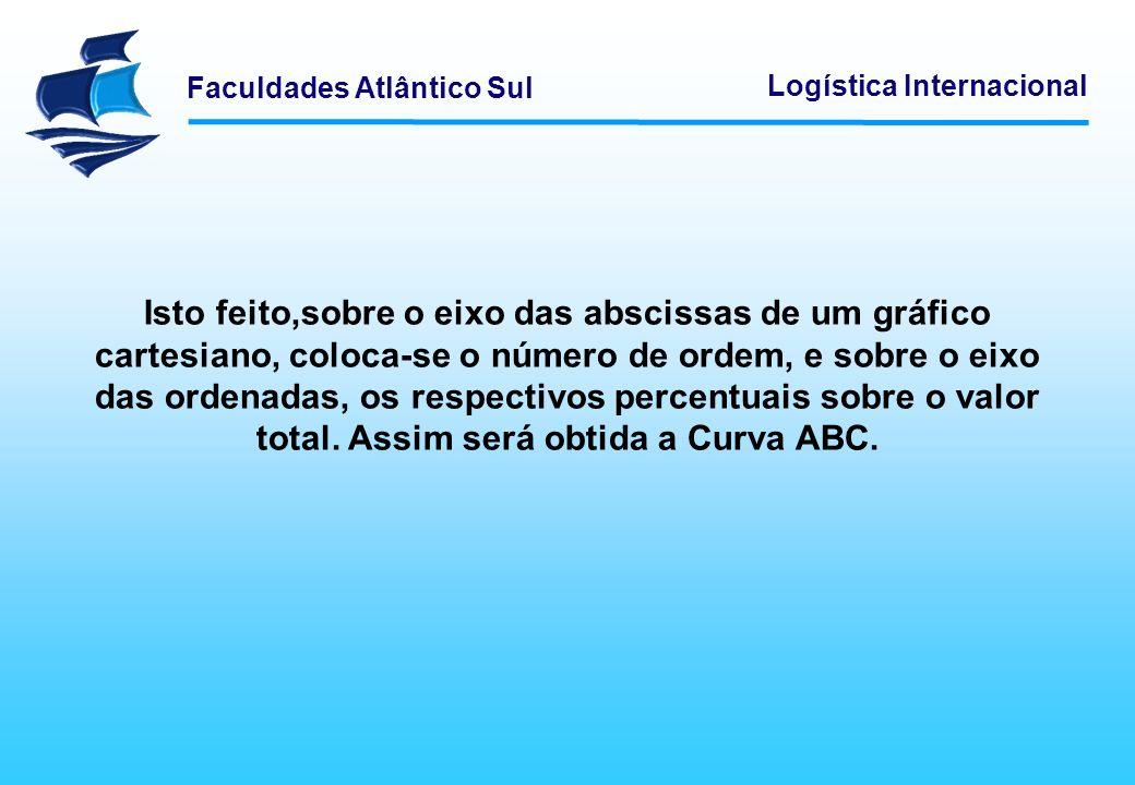Faculdades Atlântico Sul Logística Internacional Isto feito,sobre o eixo das abscissas de um gráfico cartesiano, coloca-se o número de ordem, e sobre