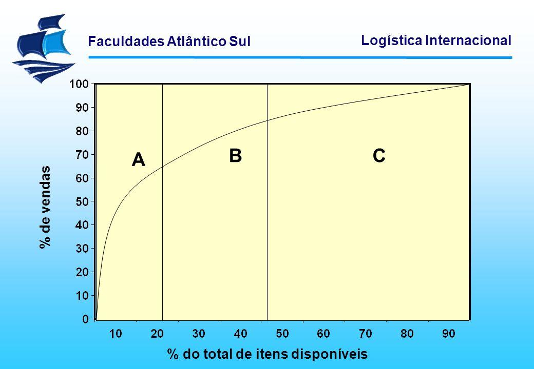 Faculdades Atlântico Sul Logística Internacional A BC % do total de itens disponíveis % de vendas