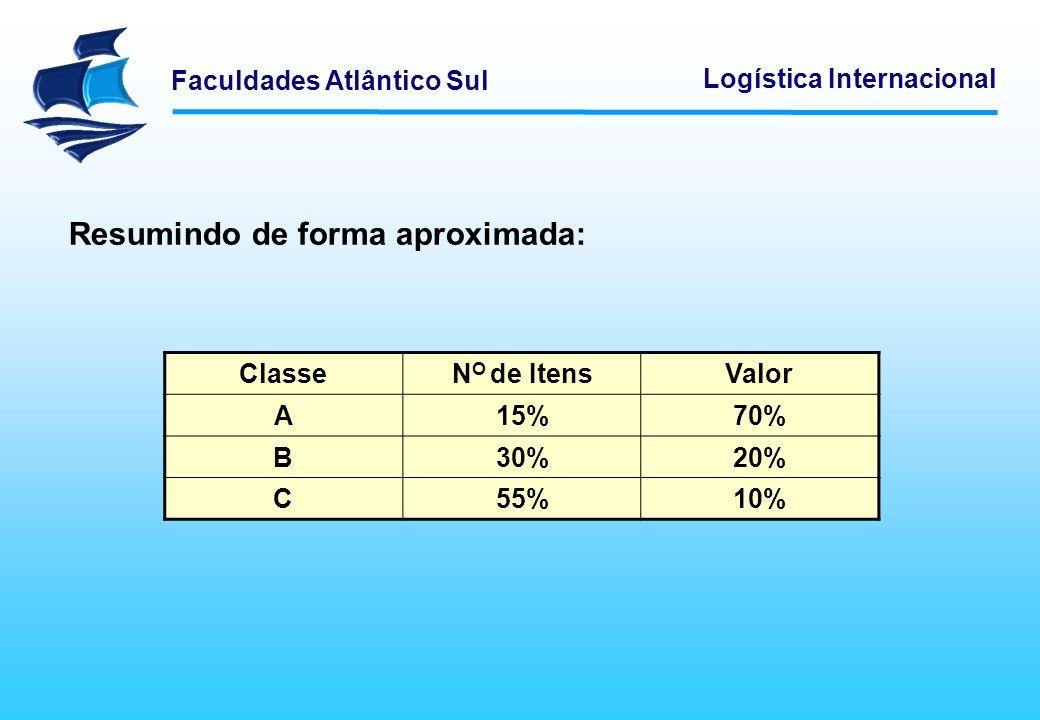 Faculdades Atlântico Sul Logística Internacional Resumindo de forma aproximada: ClasseN O de ItensValor A15%70% B30%20% C55%10%