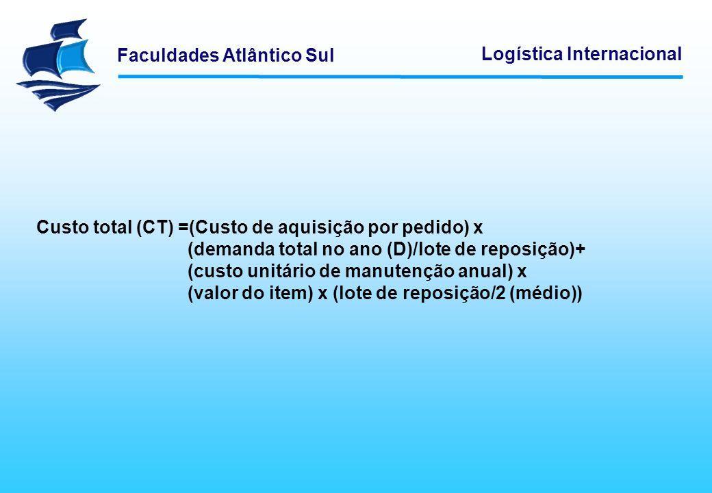 Faculdades Atlântico Sul Logística Internacional Custo total (CT) =(Custo de aquisição por pedido) x (demanda total no ano (D)/lote de reposição)+ (cu