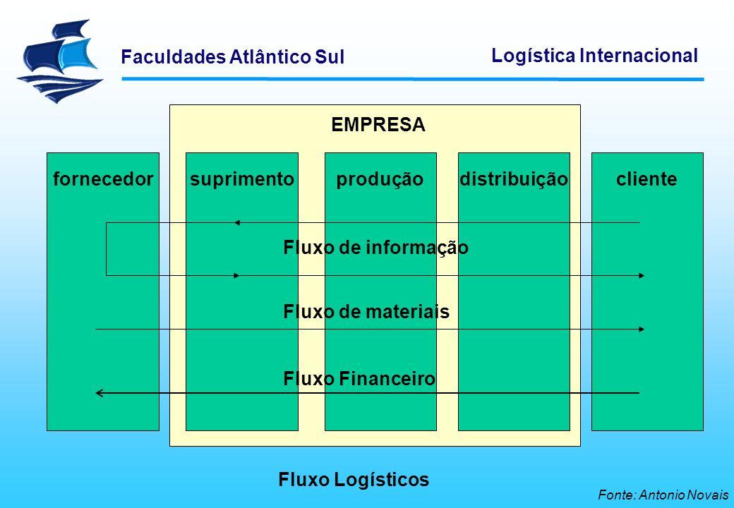 Faculdades Atlântico Sul Logística Internacional fornecedorsuprimentoproduçãodistribuiçãocliente Fluxo de informação Fluxo de materiais Fluxo Financei
