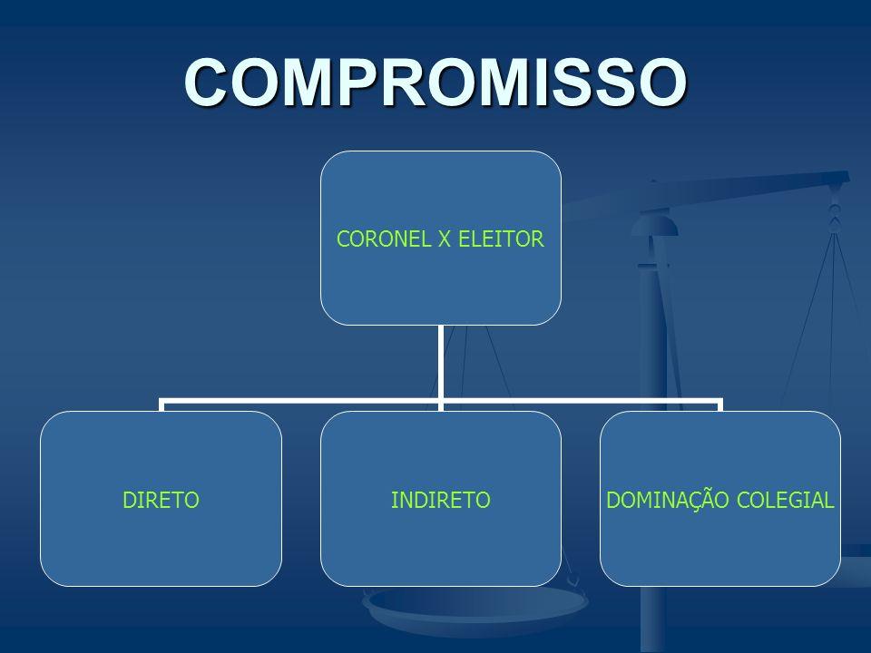 COMPROMISSO CORONEL X ELEITOR DIRETOINDIRETO DOMINAÇÃO COLEGIAL