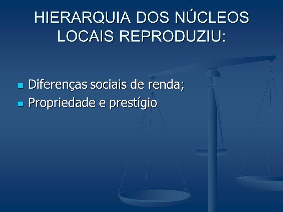 HIERARQUIA DOS NÚCLEOS LOCAIS REPRODUZIU: Diferenças sociais de renda; Diferenças sociais de renda; Propriedade e prestígio Propriedade e prestígio