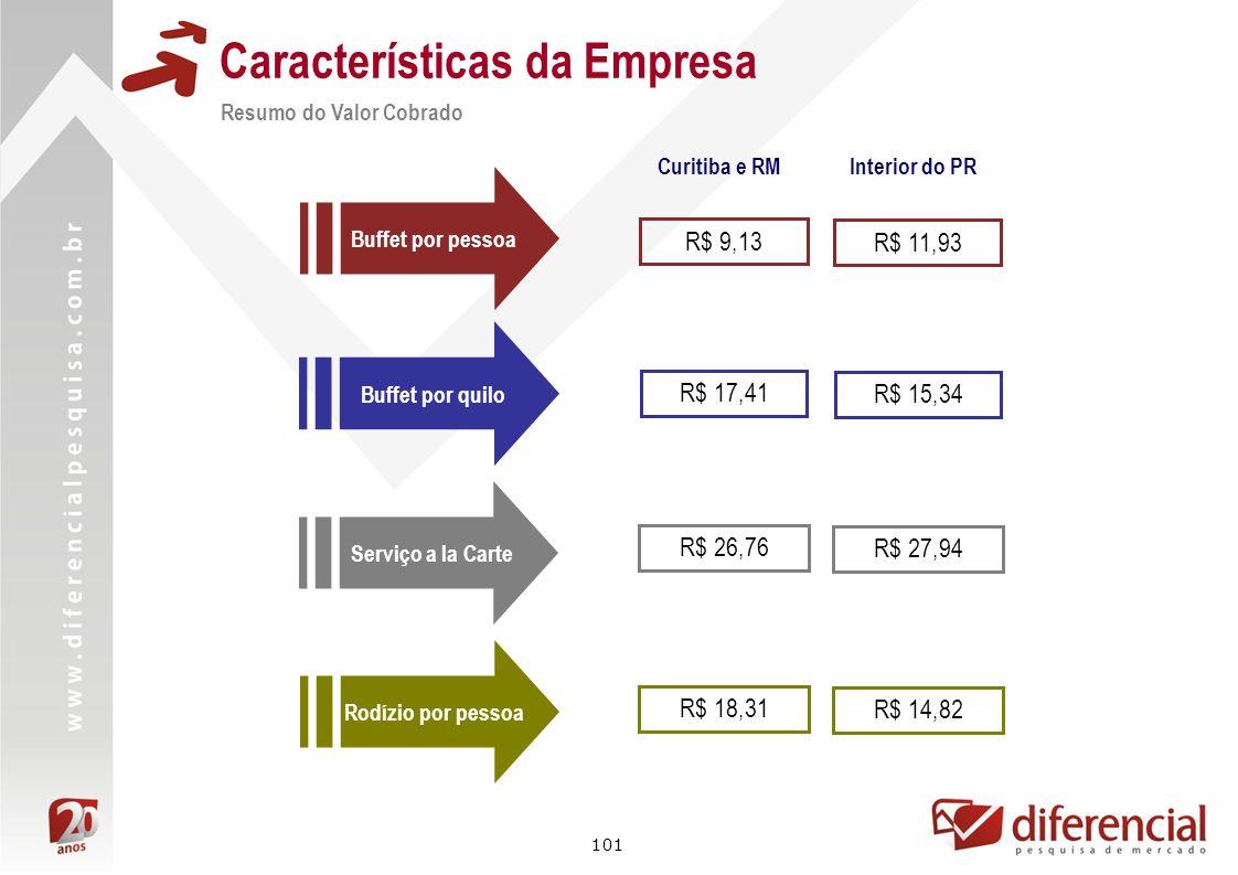 101 Características da Empresa Resumo do Valor Cobrado Buffet por pessoa Curitiba e RM R$ 9,13 R$ 17,41 R$ 26,76 R$ 18,31 Buffet por quilo Serviço a l