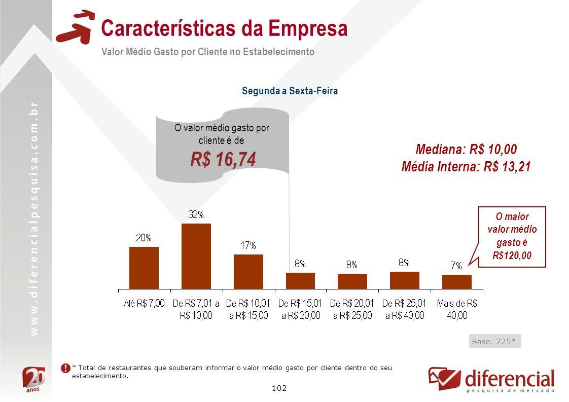 102 Características da Empresa Valor Médio Gasto por Cliente no Estabelecimento Base: 225* O valor médio gasto por cliente é de R$ 16,74 * Total de re