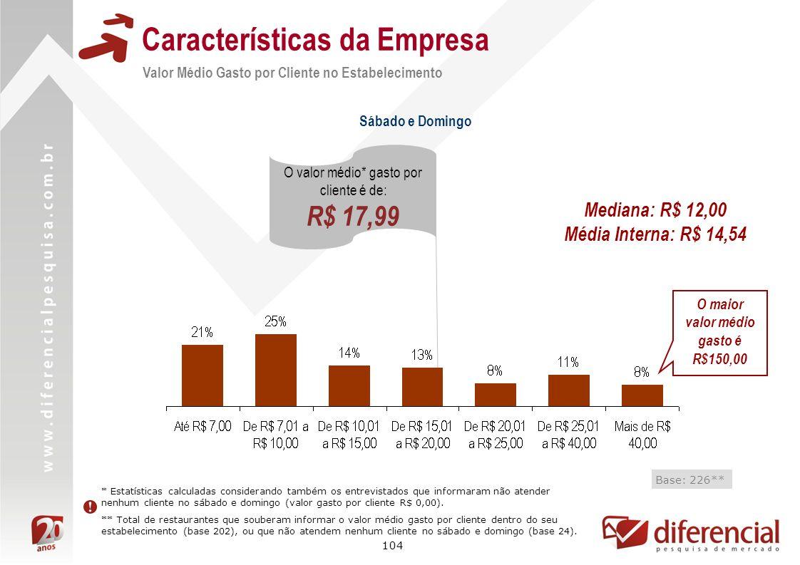 104 Características da Empresa Valor Médio Gasto por Cliente no Estabelecimento Base: 226** O valor médio* gasto por cliente é de: R$ 17,99 * Estatíst