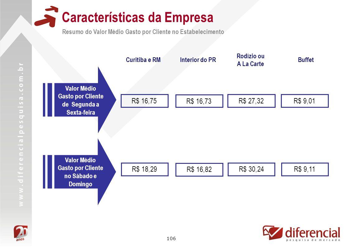 106 Características da Empresa Resumo do Valor Médio Gasto por Cliente no Estabelecimento Valor Médio Gasto por Cliente de Segunda a Sexta-feira Curit