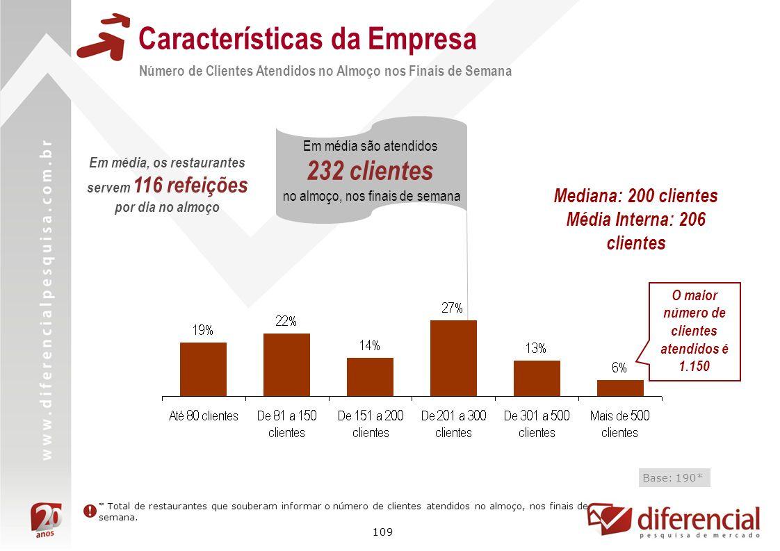 109 Características da Empresa Número de Clientes Atendidos no Almoço nos Finais de Semana Base: 190* Em média são atendidos 232 clientes no almoço, n