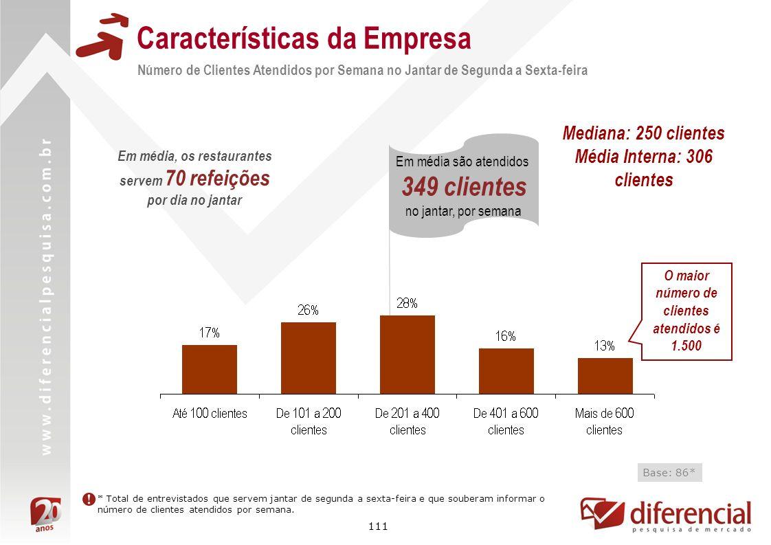 111 Em média são atendidos 349 clientes no jantar, por semana Características da Empresa Base: 86* * Total de entrevistados que servem jantar de segun