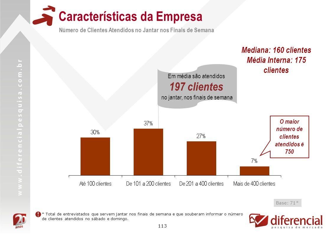 113 Características da Empresa Base: 71* Em média são atendidos 197 clientes no jantar, nos finais de semana Número de Clientes Atendidos no Jantar no