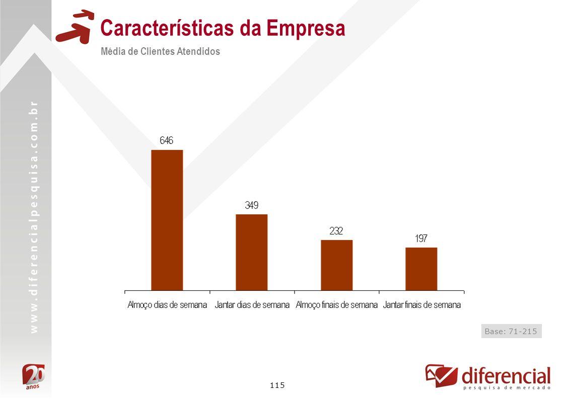 115 Características da Empresa Média de Clientes Atendidos Base: 71-215